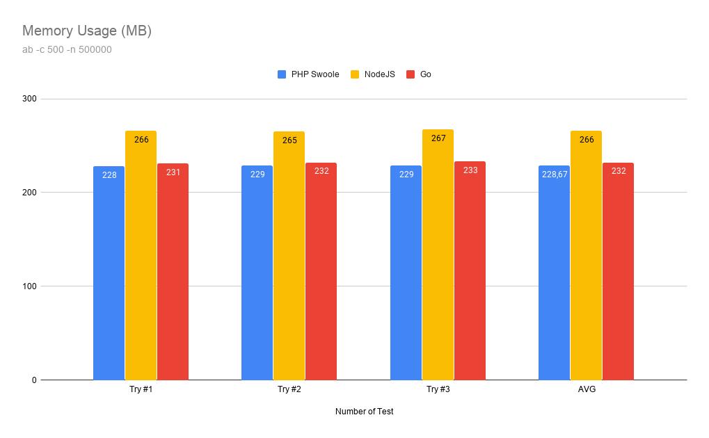 Memory Usage Benchmark PHP Swoole vs NodeJs vs Go