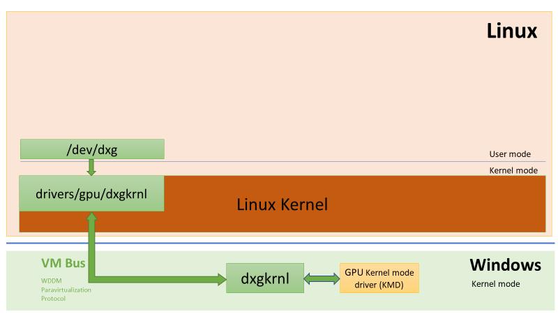 Windows Subsytem Linux DirectX Kernel