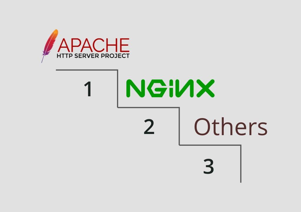 Apache Masih Menjadi Web Server Terpopuler Agustus 2020