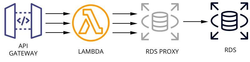 Skema Lambda dengan RDS dengan RDS Proxy