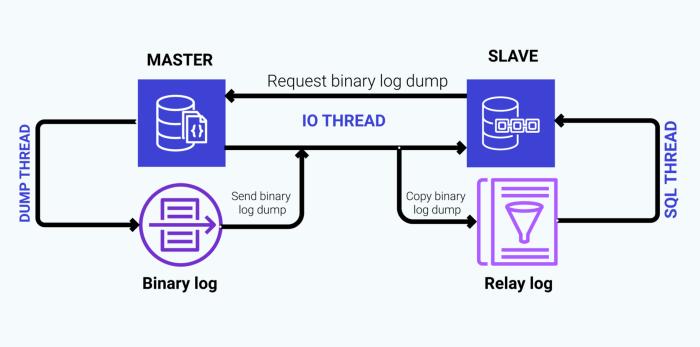 Sinkronisasi ulang data replikasi pada MySQL