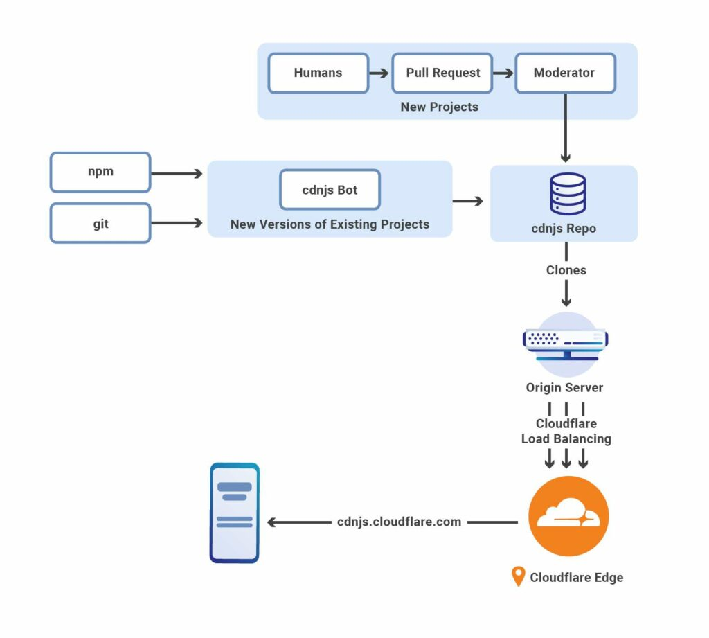 cdnjs cloudflare sebelum Cloudflare Workers