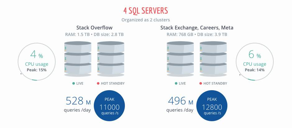 Stack Overflow Database Server