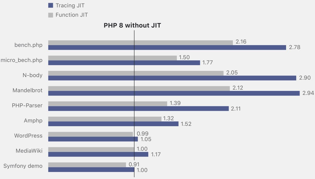 Benchmark PHP 8 JIT